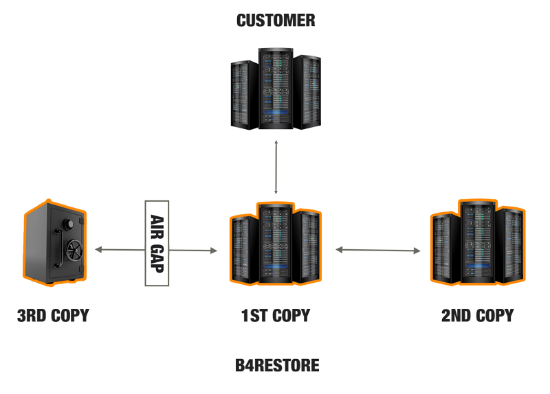 What is Air Gap Backup?