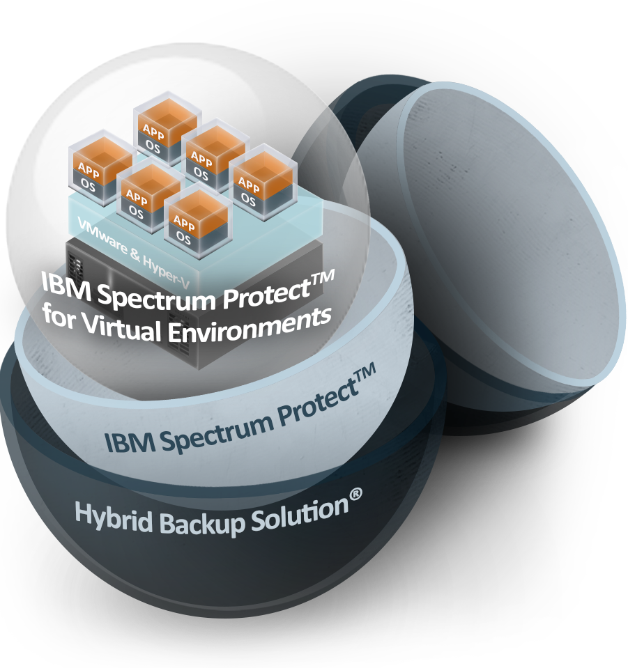 IBM Spectrum Protect (tidl. Tivoli Storage Manager) til Virtual Environments model
